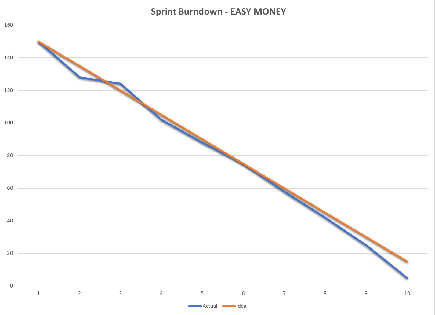 Easy Money Sprint Burn-down